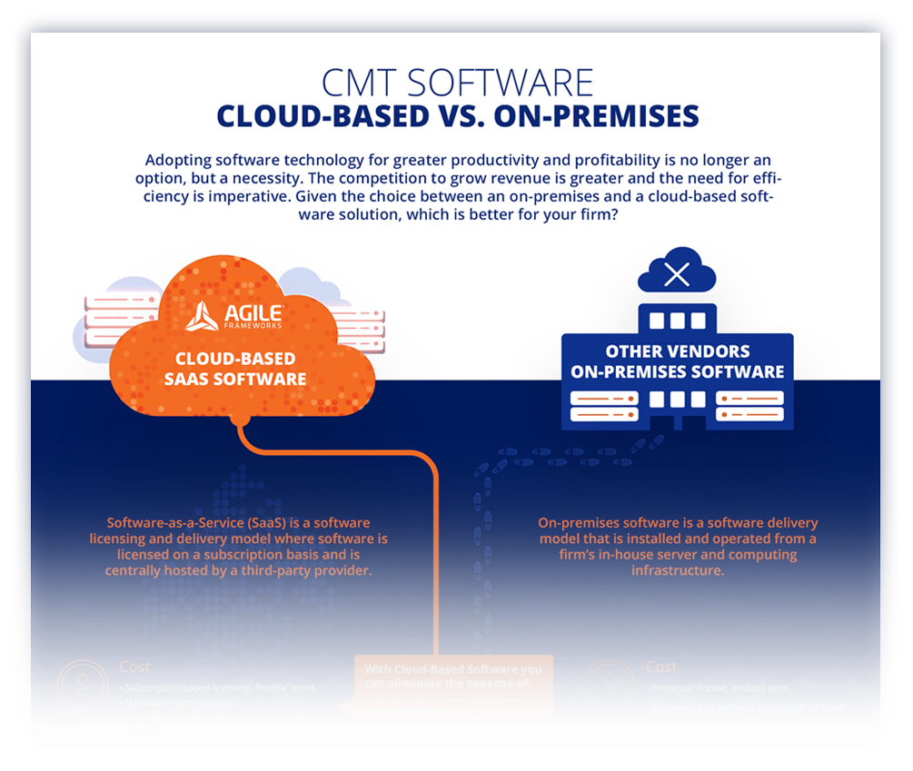 Cloud On Prem Infographic Image